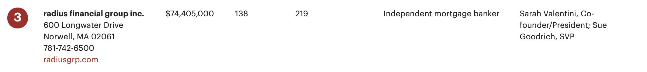 2021 bbj top women owned rankin